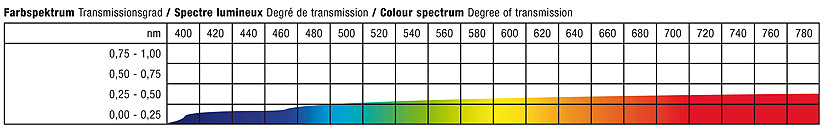 Stoffe Projektionsfolien | farbspektrum